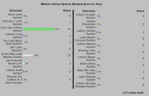 2013 Best Winning Lottery System Poll Results.